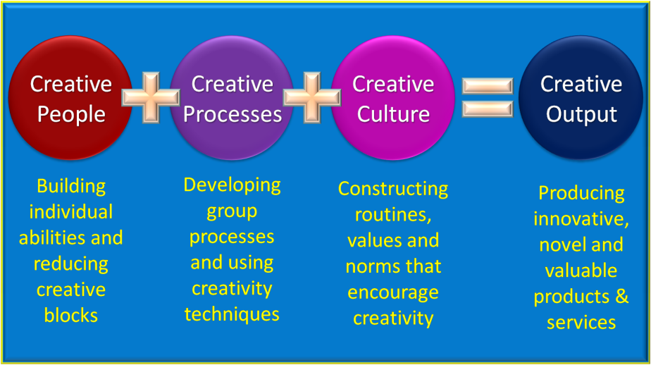 Creativity Equation2